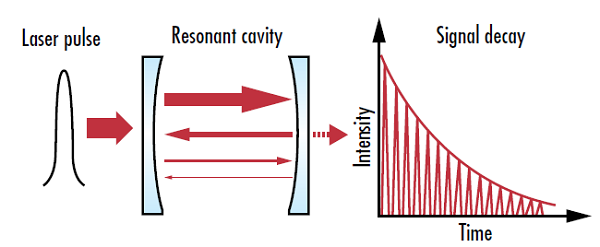 Figure 1: Cavity ring down spectrometers measure the intensity decay rate in the resonant cavity, allowing for higher accuracy measurements than techniques that just measure absolute intensity values