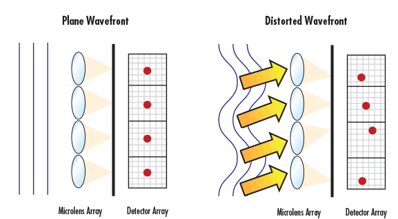 Figure 10: Any wavefront error present in light entering a SHWFS will lead to a displacement of the focused spot positions on the detector array