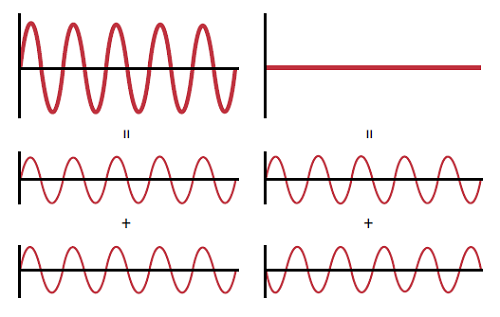 Figure 6: Illustration of constructive interference (left) and destructive interference (right), which are used in interferometry to determine surface figure