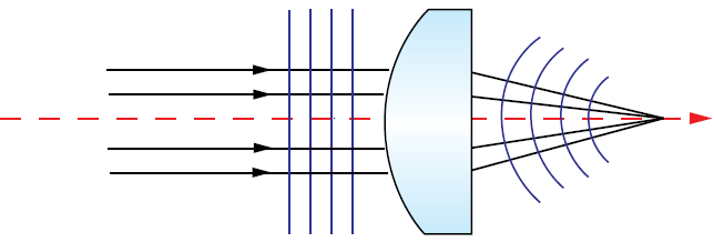 Figure 9: Perfectly collimated light has a planar wavefront. Light diverging or converging after a perfect, aberration-free lens will have a spherical wavefront