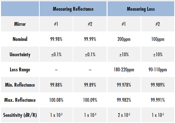Table 1: The sensitivity of measuring the reflectance of a mirror directly with an uncertainty of ±0.1% is two orders of magnitude greater than measuring the mirrors loss with an uncertainty of ±10%. This demonstrates that loss measurements for highly reflective mirrors are much more accurate than reflectance measurements